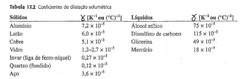 Tabela: Coeficiente de dilatação volumétrica