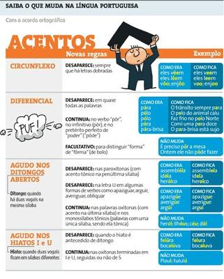 NOVO ACORDO ORTOGRÁFICO - ACENTOS.jpg